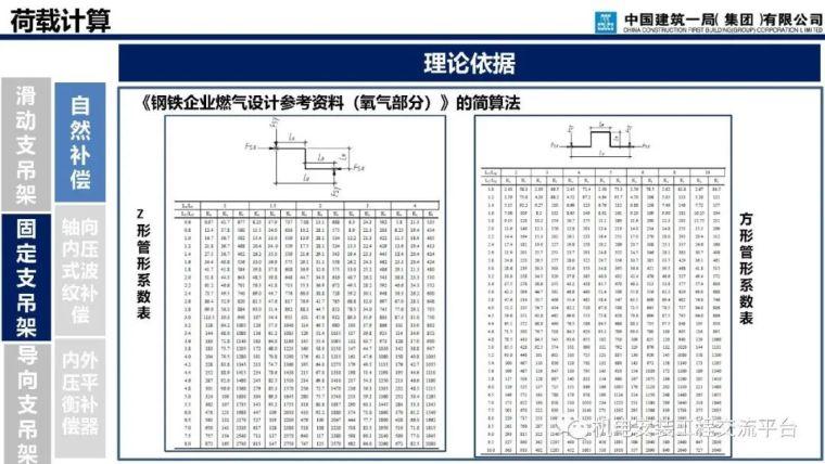 支吊架深化设计与施工_64