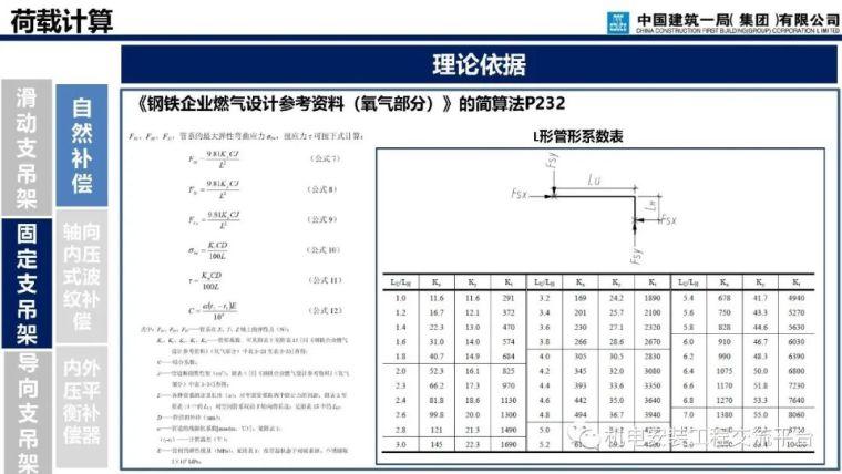 支吊架深化设计与施工_63