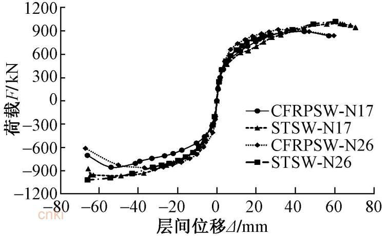 暗柱中不同高强筋材对剪力墙抗震性能的影响-试件骨架曲线