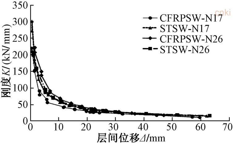 暗柱中不同高强筋材对剪力墙抗震性能的影响-试件刚度退化曲线