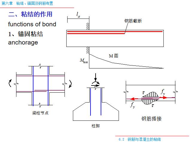 粘结_锚固及钢筋布置PPT(80页)-锚固粘结