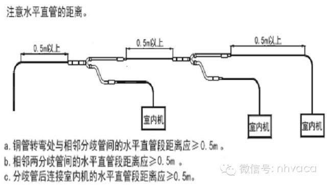 多联机安装工程各阶段质量问题及施工做法_62