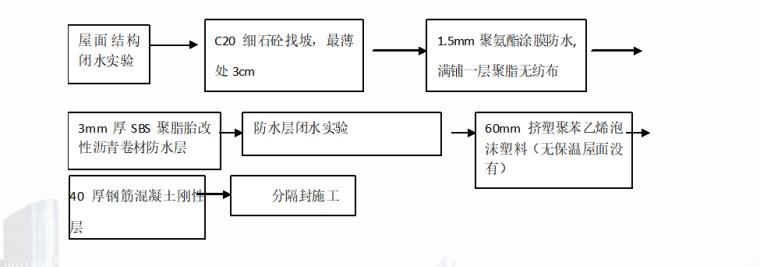 屋面工程施工培训PPT-02 工艺流程