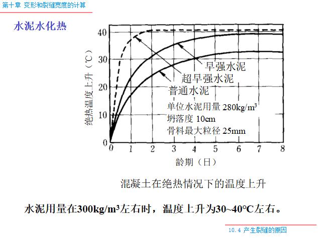 变形和裂缝宽度的计算PPT(119页)-水泥水化热