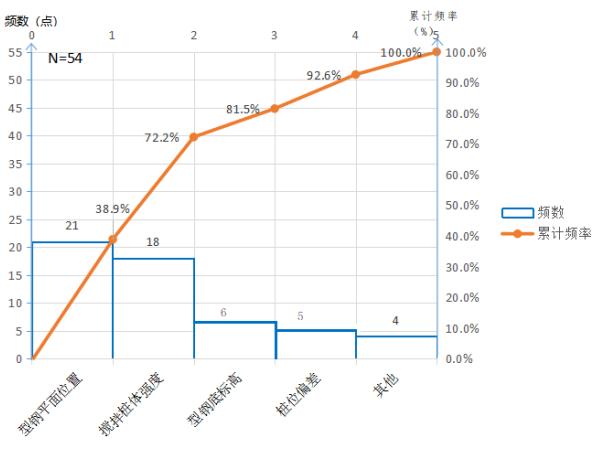 提高复杂地质SMW桩成桩合格率QC成果-提高复杂地质SMW桩成桩合格率