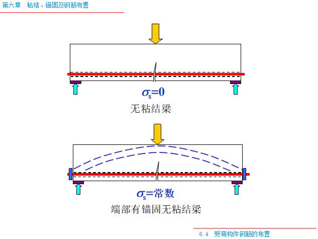 粘结_锚固及钢筋布置PPT(80页)-端部有锚固无粘结梁