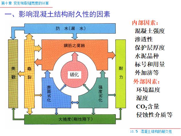 变形和裂缝宽度的计算PPT(119页)-影响混凝土结构耐久性的因素
