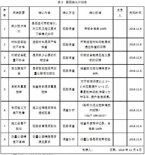 提高复杂地质SMW桩成桩合格率QC成果-要因确认计划表
