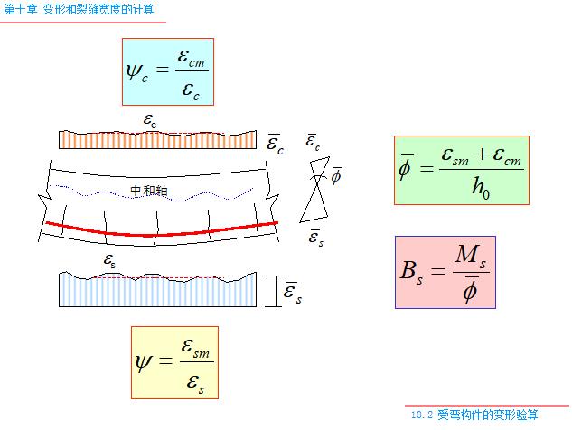 变形和裂缝宽度的计算PPT(119页)-受弯构件的变形验算