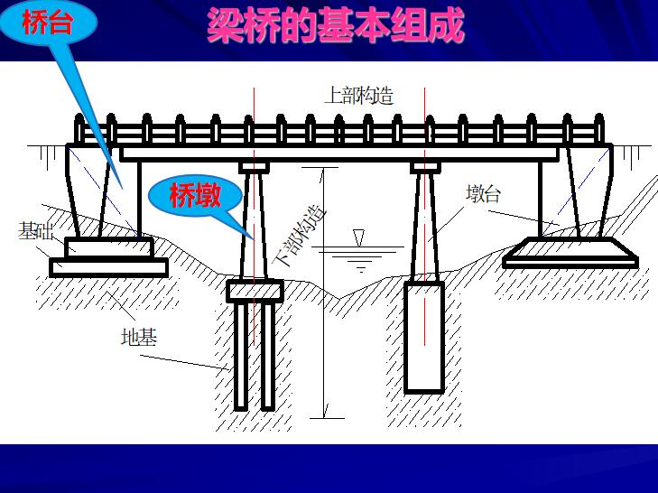 桥梁基本构造与分类PPT(62页)-梁桥的基本组成