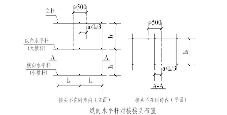 32层框剪结构住宅工字钢悬挑脚手架施工方案-02 纵向水平杆对接接头布置