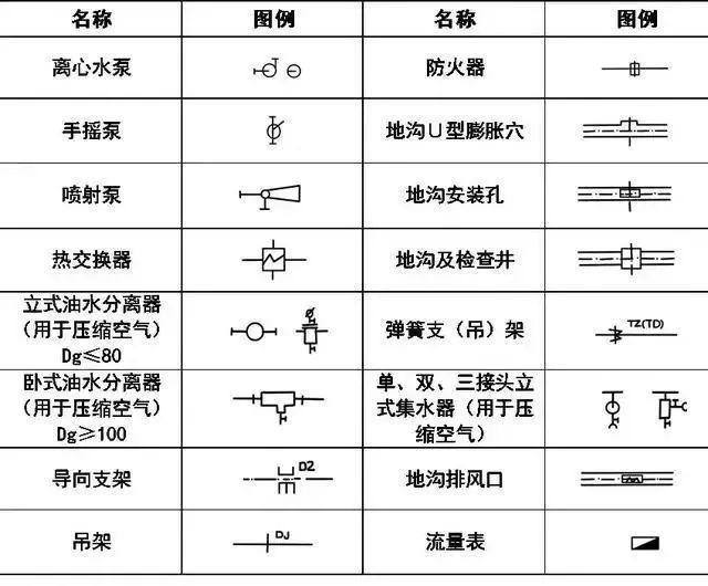 给排水、消防、暖通CAD图例符号大全及画法_6