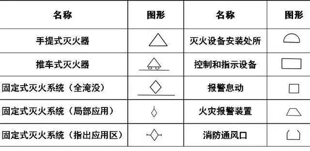 给排水、消防、暖通CAD图例符号大全及画法_18