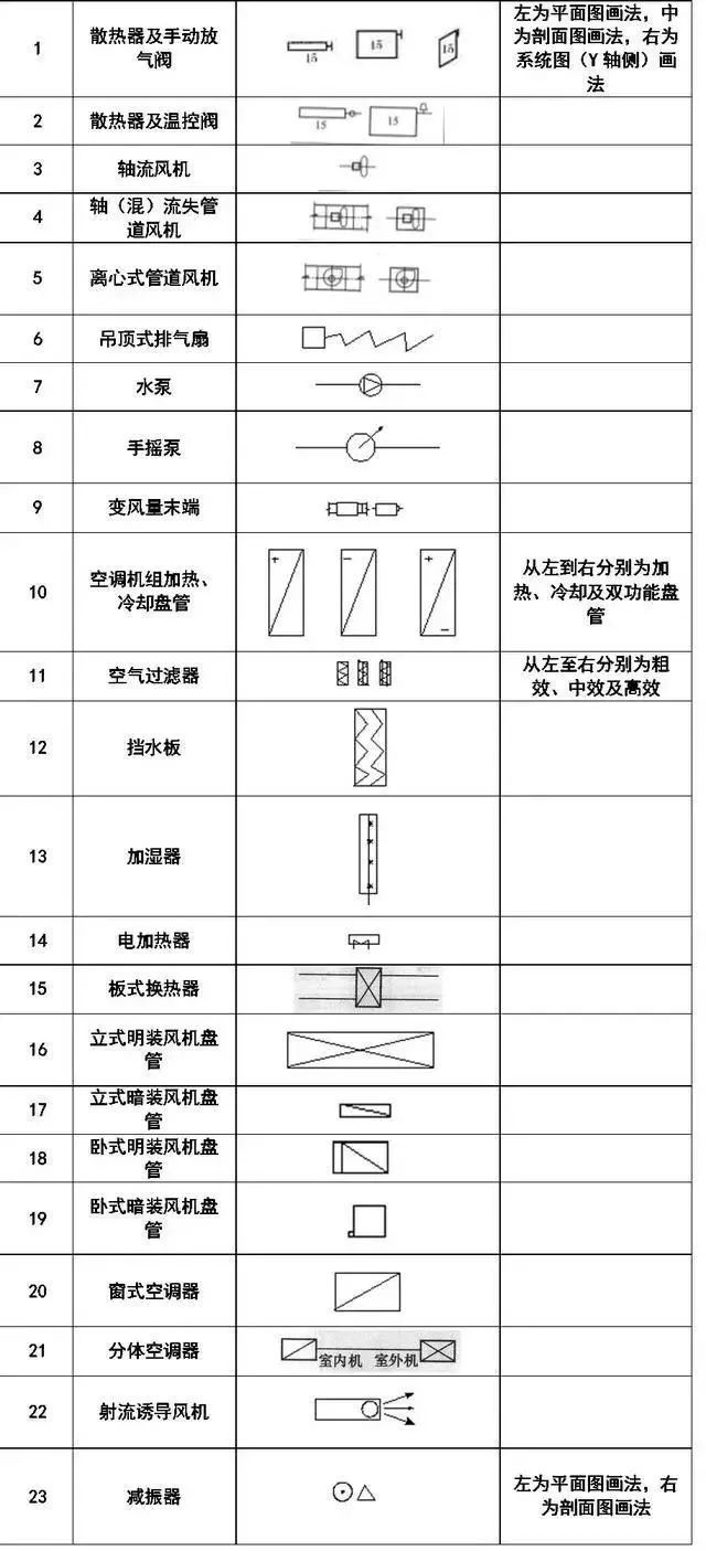 给排水、消防、暖通CAD图例符号大全及画法_15