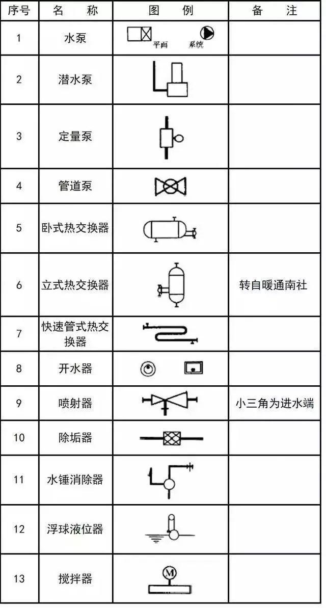 给排水、消防、暖通CAD图例符号大全及画法_35
