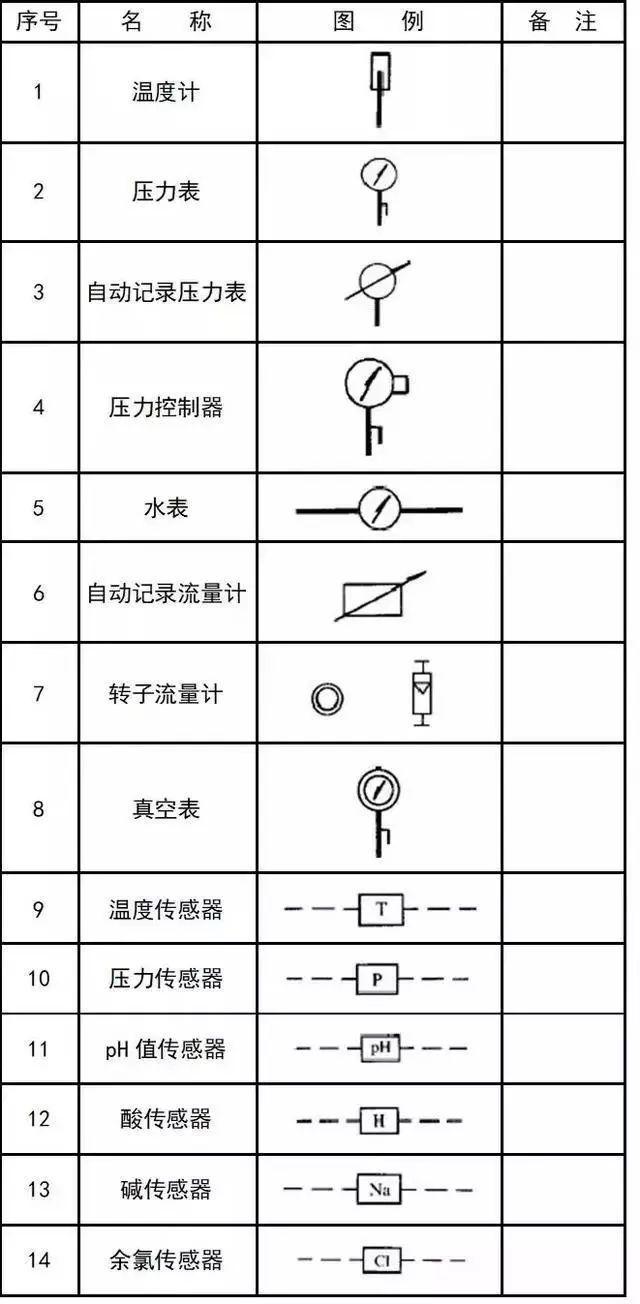 给排水、消防、暖通CAD图例符号大全及画法_36
