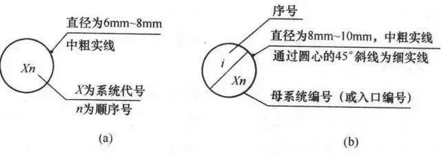给排水、消防、暖通CAD图例符号大全及画法_46