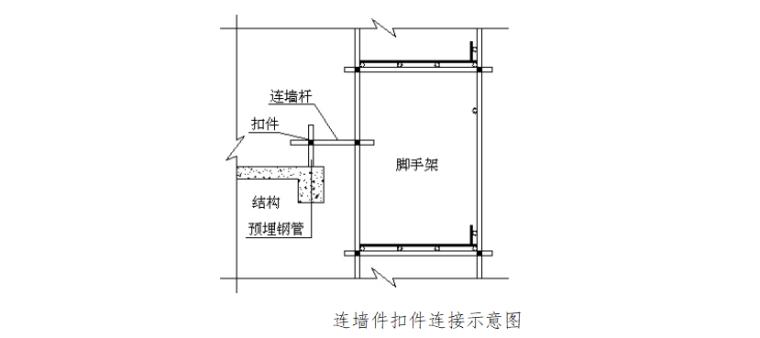 32层框剪结构住宅楼脚手架专项施工方案-02 连墙件扣件连接示意图