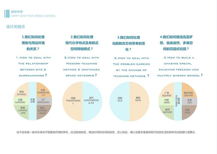 安徽合肥经开区新年中学中标文本2019_省院-设计关键点