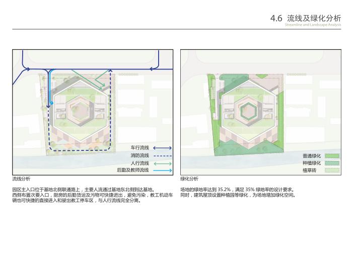 无锡庭院式16班幼儿园规划设计方案文本2019-流线及绿化分析