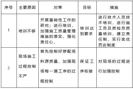 土石坝填筑质量控制-对 策 措 施 表