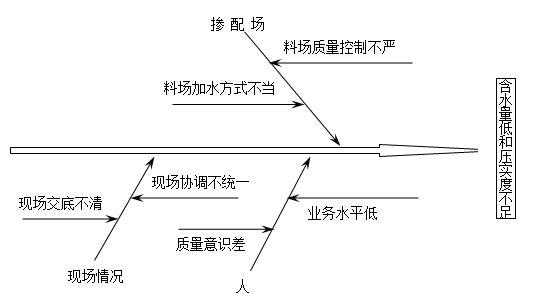 土石坝填筑质量控制-问题