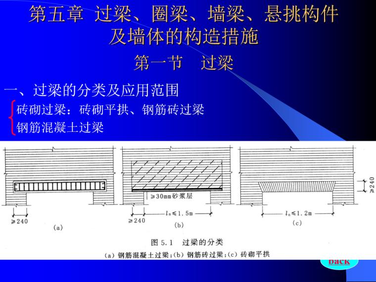 砌体结构设计PPT(108页)-过梁