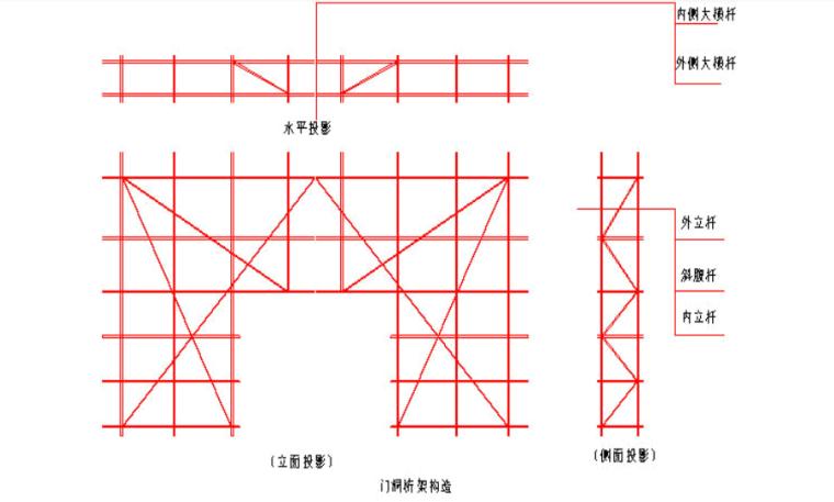 5层框架结构厂房脚手架专项施工方案-04 脚手架上门洞及出入口构造