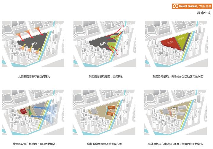宁波开放式孙马学校规划建筑设计方案文本-概念生成