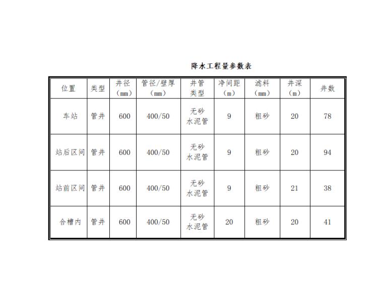 [北京]地铁降水工程专项施工方案-降水工程量参数表