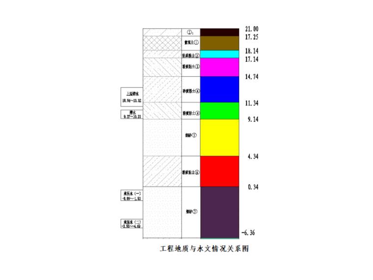 [北京]地铁降水工程专项施工方案-水文情况关系图