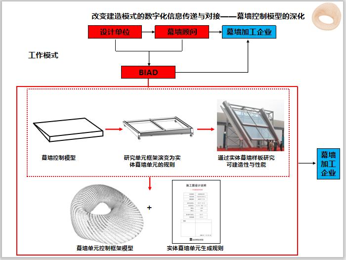 莫比乌斯环建筑BIM设计大赛成果展示(87页)-幕墙控制模型的深化