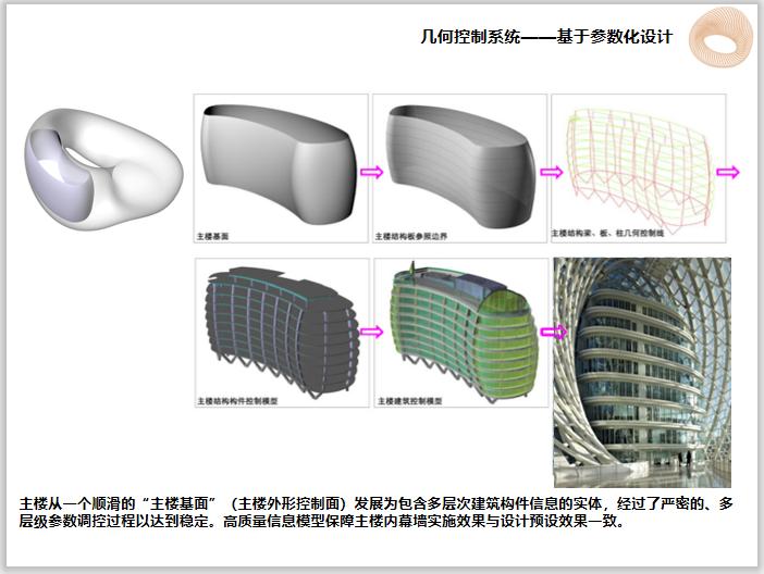 莫比乌斯环建筑BIM设计大赛成果展示(87页)-基于参数化设计