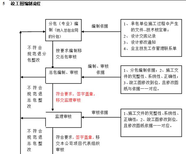 知名企业竣工图管理操作指引-竣工图编制流程