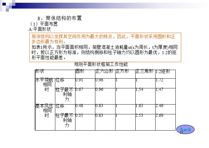 高层建筑结构PPT(103页)-筒体结构的布置
