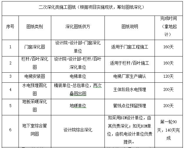 知名企业快建体系实施作业指引-二次深化类施工图纸
