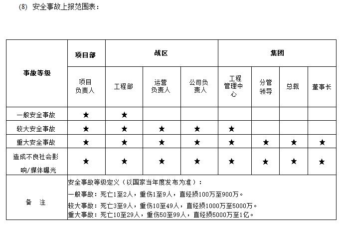知名企业安全文明标化管理作业指引-安全事故上报范围表