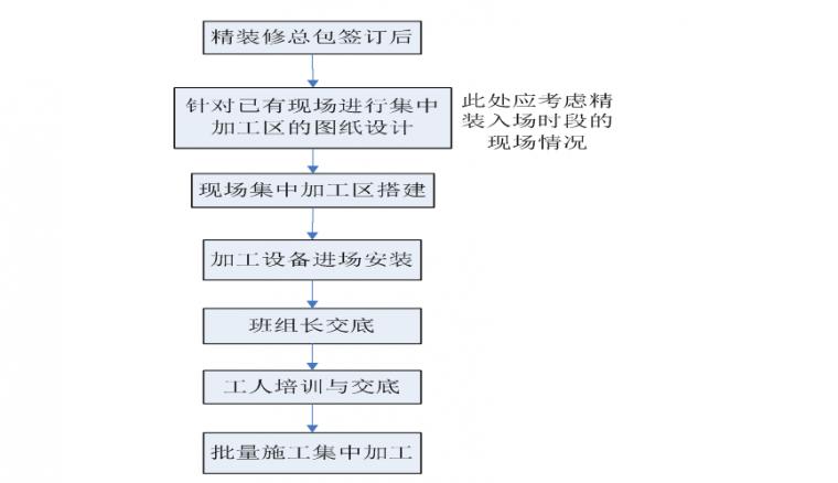 22套名企工程管理作业指引合集(2020年)_10