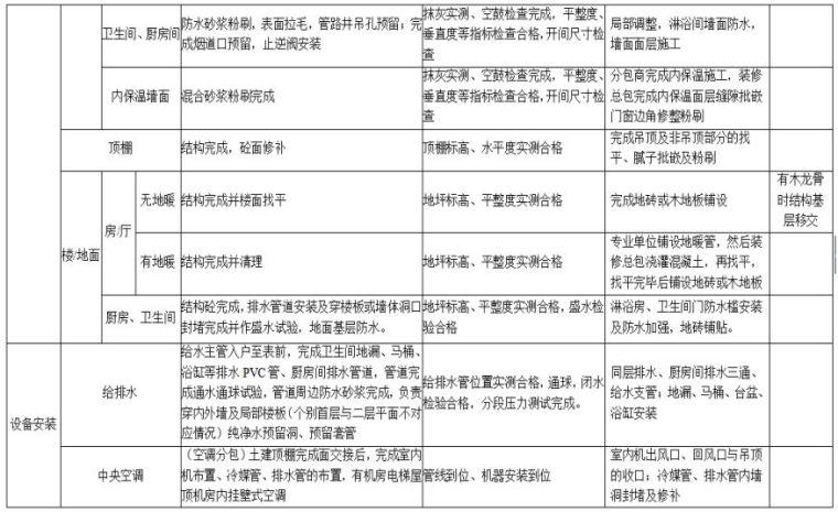 22套名企工程管理作业指引合集(2020年)_18