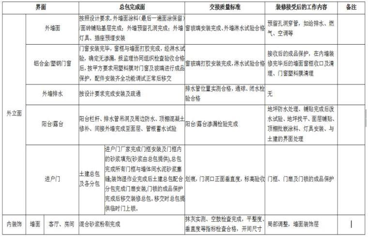 22套名企工程管理作业指引合集(2020年)_17