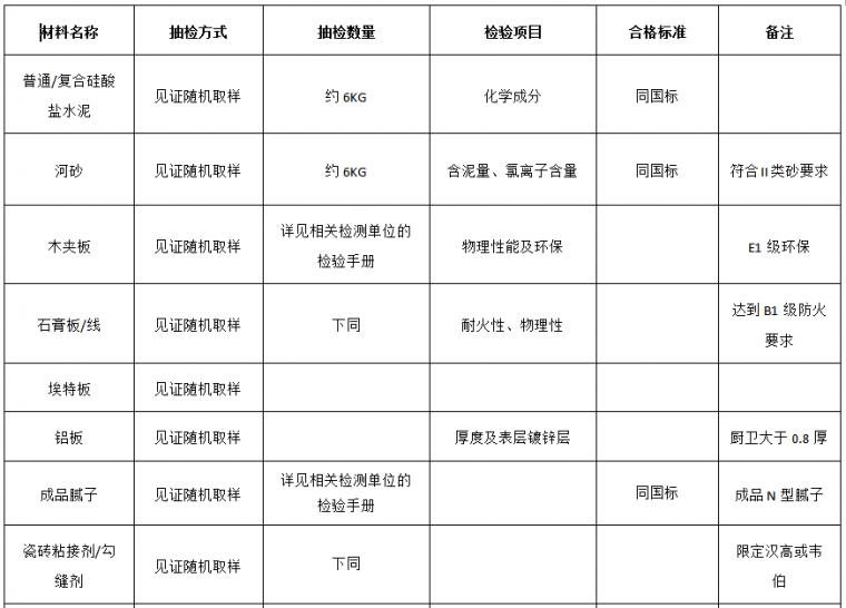 22套名企工程管理作业指引合集(2020年)_26
