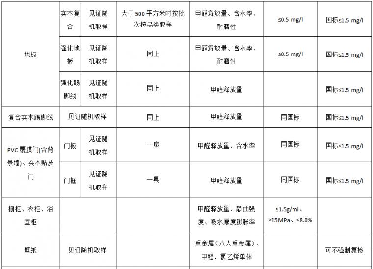 22套名企工程管理作业指引合集(2020年)_28