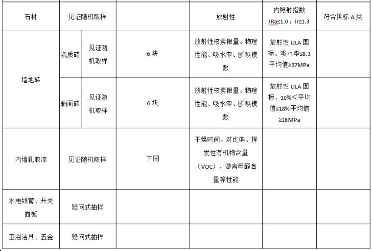 22套名企工程管理作业指引合集(2020年)_29