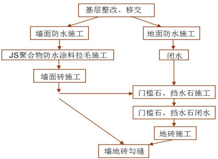 22套名企工程管理作业指引合集(2020年)_33