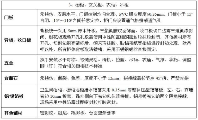 22套名企工程管理作业指引合集(2020年)_40