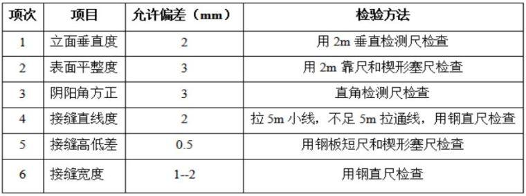 22套名企工程管理作业指引合集(2020年)_42