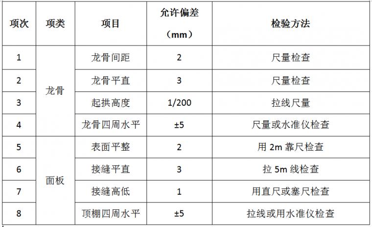 22套名企工程管理作业指引合集(2020年)_44