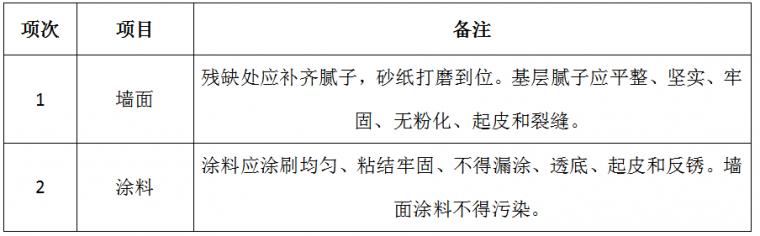 22套名企工程管理作业指引合集(2020年)_43