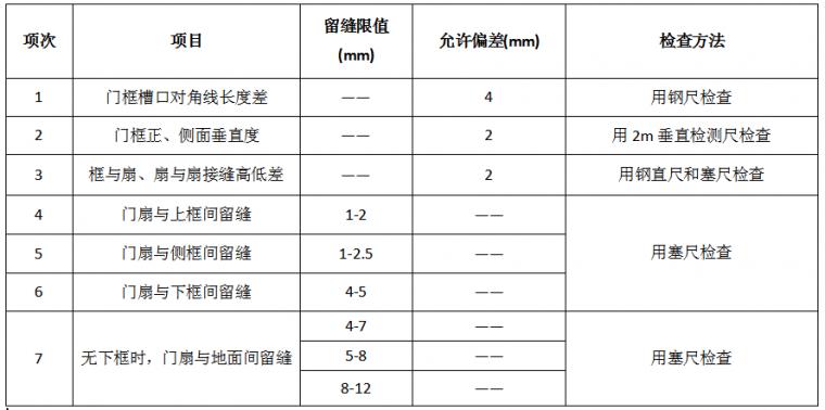 22套名企工程管理作业指引合集(2020年)_45