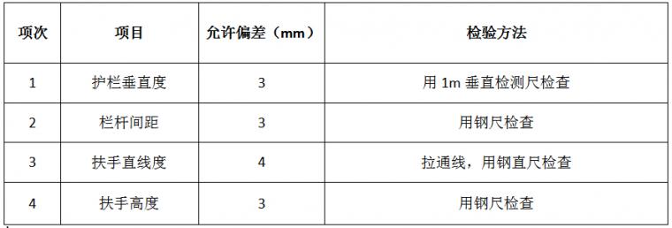 22套名企工程管理作业指引合集(2020年)_48